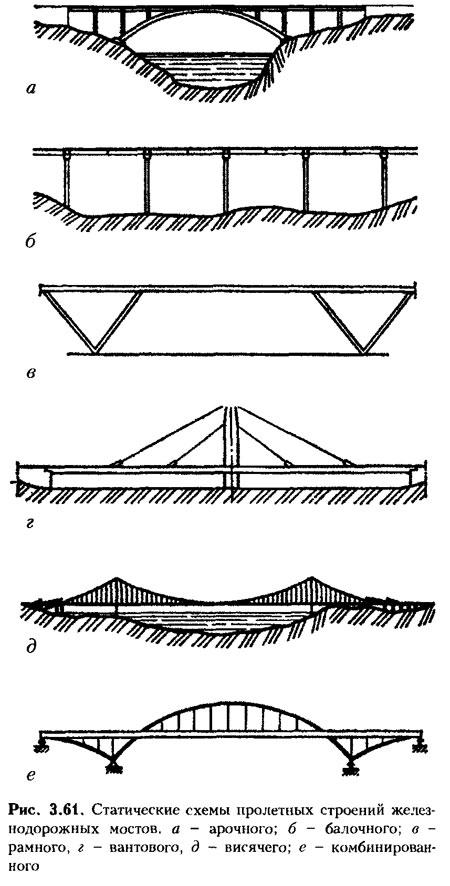 При строительстве мостов